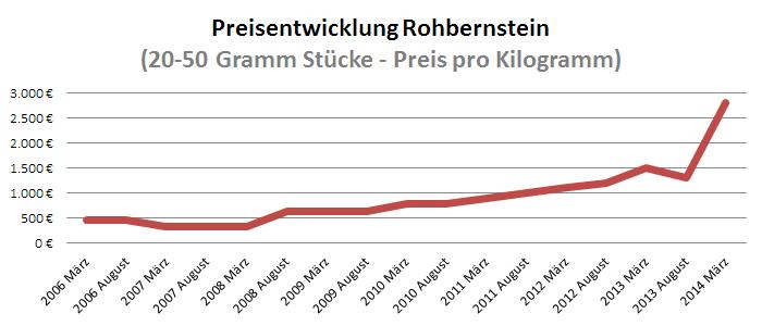 Preisentwicklung Rohbernstein
